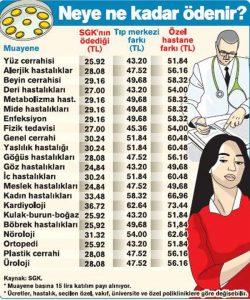 hastane ücretleri